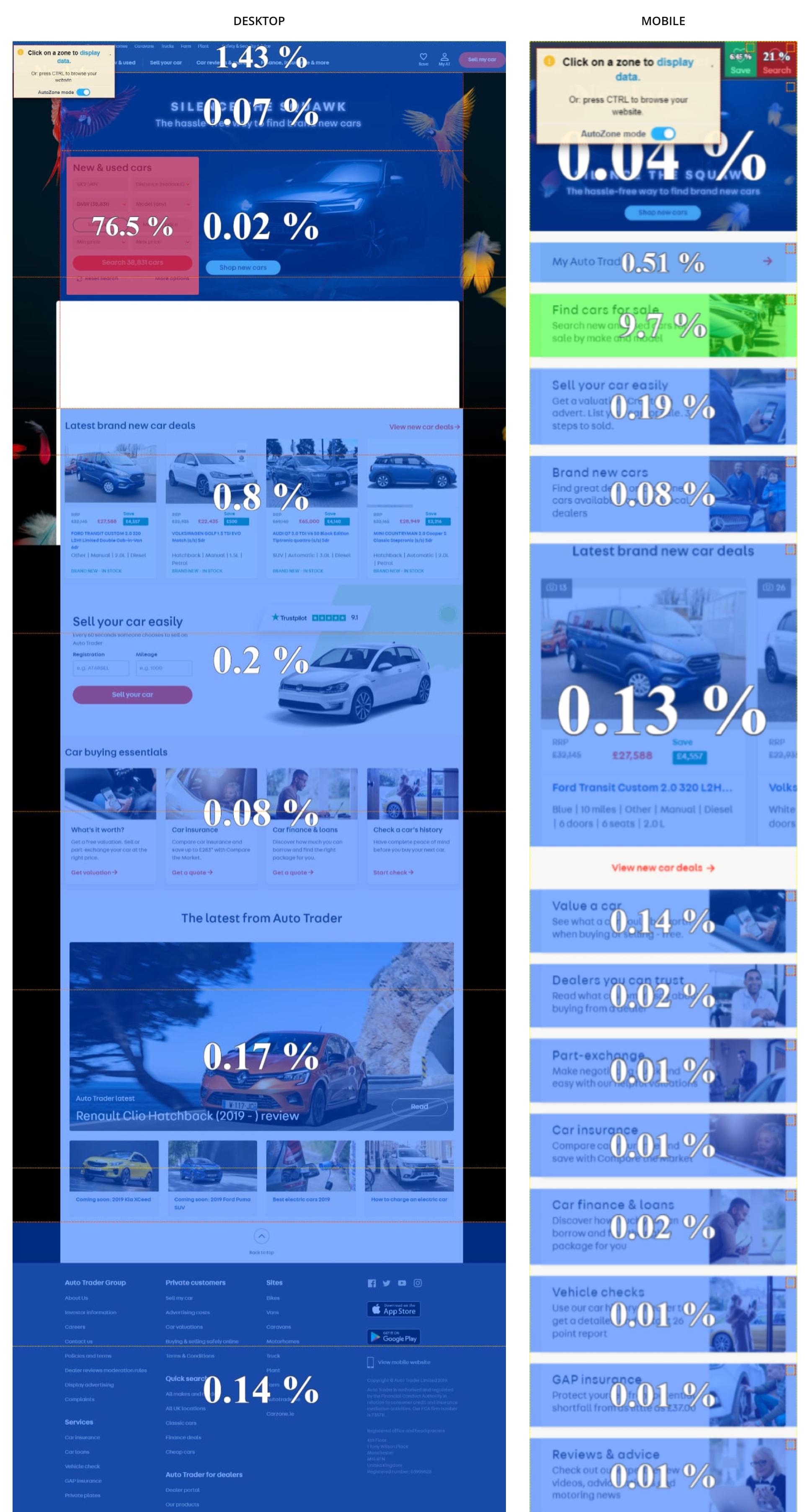 Compare desktop and mobile search click rate