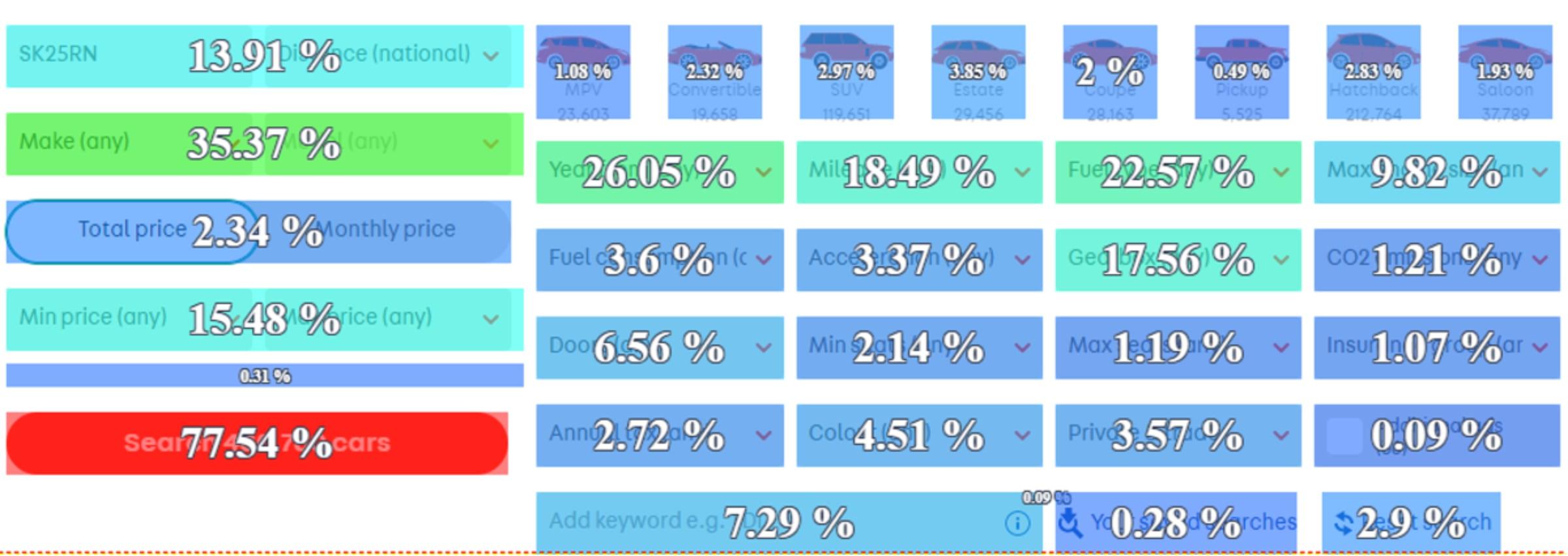 Desktop search click rate